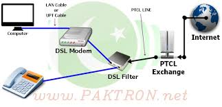 internet settings for ptcl dsl modem and router paktron internet settings for ptcl dsl modem and router