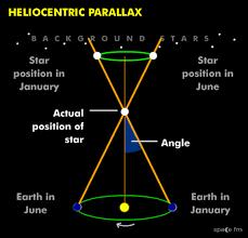 Heliocentric Parallax Starlight Space Fm