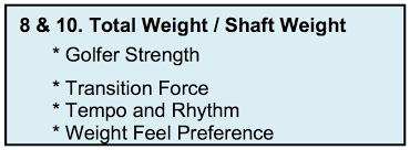 Wishon What Shaft Weight Should You Play Golfwrx