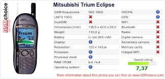 Mitsubishi Trium Eclipse :: GSMchoice.com