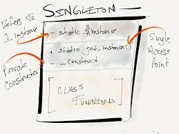 Singleton Pattern Unique Design Patterns In WordPress The Singleton Pattern