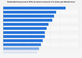 Commercial Cleaning Rates Chart 2018 Electricity Prices Around The World 2018 Statista