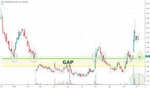 Ovid Stock Price And Chart Nasdaq Ovid Tradingview
