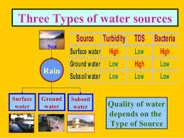 Drinking Water Tds Chart India Delhi Water Quality Management_dr P Mariappan Twad _2013