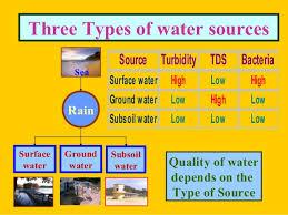Delhi Water Quality Management_dr P Mariappan Twad _2013