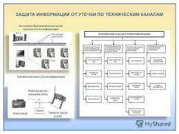 Презентация на тему Тема Инженерно техническая безопасность  22 ЗАЩИТА ИНФОРМАЦИИ