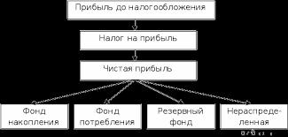 Распределение и формирование прибыли предприятия Реферат Рисунок 2 Распределение и использование прибыли предприятия