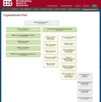 Amazon Structure Chart Cogic Organizational Chart Amazon Organizational