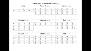 The Stone Roses She Bangs The Drums Chord Chart Youtube
