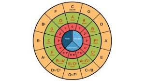 What Is The Circle Of Fifths And How Can It Help With Your