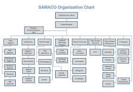 Sawaco Orgnization Chart
