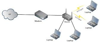 wireless access point vs router which one is right for you? wired home network diagram at Wireless Access Point Network Diagram