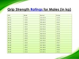 61 Disclosed Grip Strength Rating Chart
