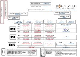 Staff / School Structure - Bonneville Primary School