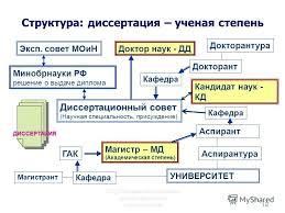 Презентация на тему С Г Селетков Методология диссертационного  18 С Г Селетков Методология диссертационного исследования18 Структура диссертация