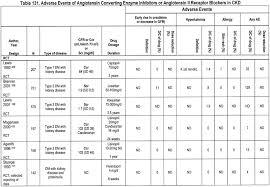 Renal Dosing Chart Nkf Kdoqi Guidelines