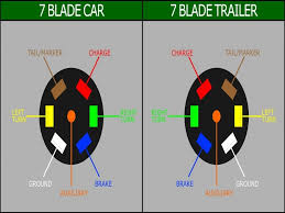 7 blade trailer wiring diagram onlineedmeds03 com how to wire a receptacle with 3 wires at Plug In Wiring Diagram