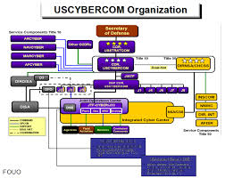 Dot Mil Cyber Security Spending Now Extra Fubar Wired