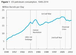 Oil Consumption Chart The Surprising Decline In Us Petroleum Consumption World