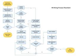 Free Blank Flow Chart Template 8 Ms Word Templates That Help You Brainstorm Mind Map Your