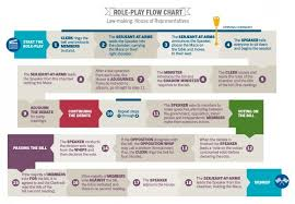 Law Making Flow Chart Photo Of Role Play Flow Chart Law Making House Of