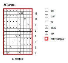 Reading A Knitting Pattern Chart Learn It Reading Charts Knitting Charts Sweater Knitting