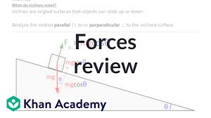 Ap Physics C Formula Chart Ap Physics 1 Review Of Forces And Newtons Laws Video