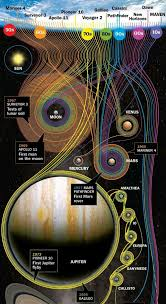 A Chart Depicting Nasa S Deep Space Missions Mission To