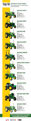 Access your insurance instantly through our new client portal. Top 10 John Deere Tractor Models Infographic