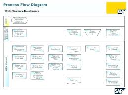 Six Sigma Flow Chart Example Work Order Process Flow Chart Onourway Co
