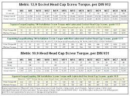 60 You Will Love Metric Bolt Torque Settings Chart