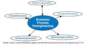 Business Process Reengineering Definition Gabler Wirtschaftslexikon