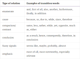 how to optimise content using transition words in yoast seo acirc nions transition words
