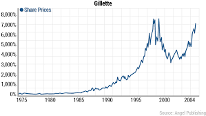 Gillette Share Price Chart Za Dunia You See Despite The Massive Technological