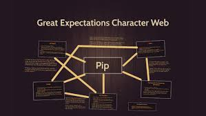 Great Expectations Character Web By Hanna Bott On Prezi