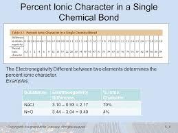 Chemical Bonding Ppt Video Online Download