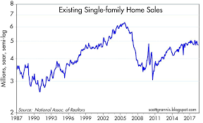 Housing Market Update Slowing But Not Collapsing Seeking