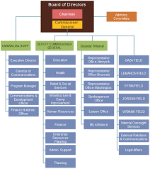 United Nations Un Org Chart Org Charting Part 2