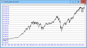 Dow Jones Industrial Average Index Historical Chart Jse
