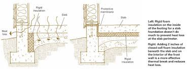 insulation and the foundation