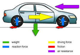 bbc gcse bitesize forces on a vehicle various forces act on a car
