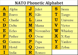 The first letter of the word is the letter the word stands for. Nato Phonetic Alphabet Image40 Com Phonetic Alphabet Nato Phonetic Alphabet Alphabet