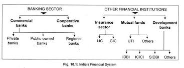 Indian Financial System With Diagram