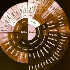 Flavor Profile Chart Flavor Profile Coffee Shop Chronicles