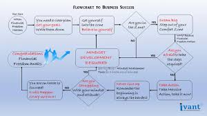 How To Make An If Then Flow Chart Flowchart To Business Success