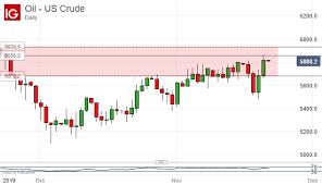 Us Crude Oil Price Live Chart Crude Oil Prices Down On Us China Worries Ecbs Lagarde In