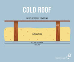 cold roof insulation how to insulate a88