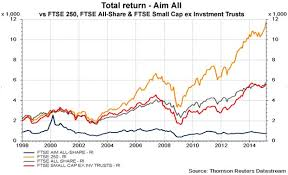 Everything You Need To Know Before You Buy Aim Shares