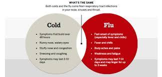 Tylenol Cold And Flu Severe Dosage Chart Tylenol Cold Flu Severe Flu Medicine Honey Lemon Flavor Honey Lemon