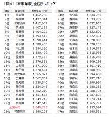 都道府県別の家事シェア力ランキング1位は兵庫県 ワースト1位は